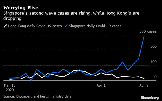 Hong Kong's Edge Over Singapore Shows Early Social DistancingWorks