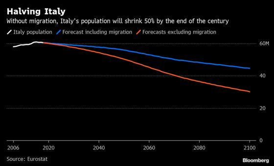 Italy's Population Will Halve by 2100 Without Immigration