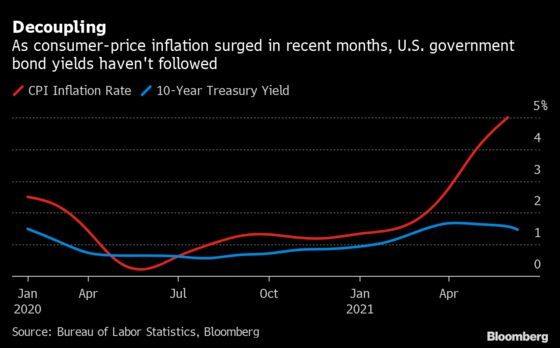 Summers Surprised by Bond Yields Falling Even as Inflation Jumps
