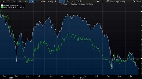 Tadawul All Share Index vs. Brent crude