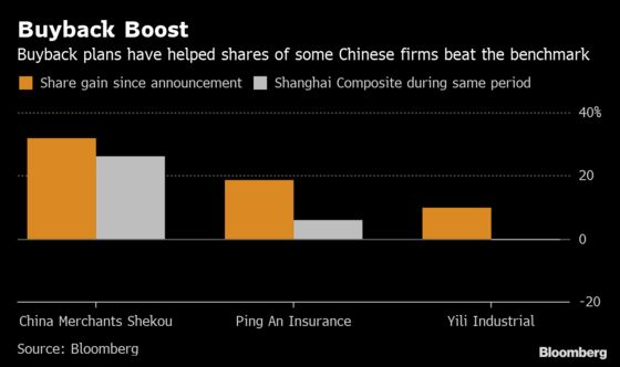 China's Stock Buybacks Add More Grease to Equity Bull Market