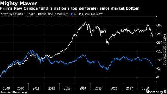 Top Canadian Fund Since Crisis Sees Safety in Blue-Chip Small Caps
