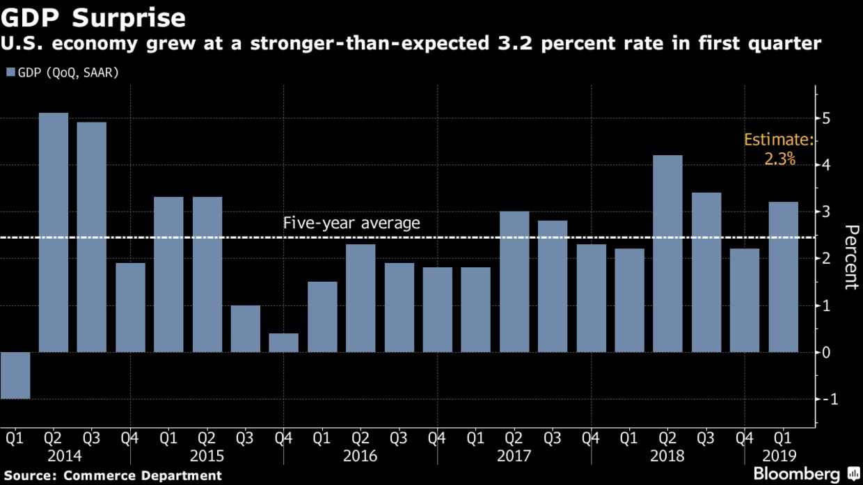 U.S. economy grew at a stronger-than-expected 3.2 percent rate in first quarter