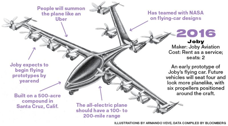 Welcome To Larry Pages Secret Flying Car Factories Bloomberg - Examples future planes look according nasa