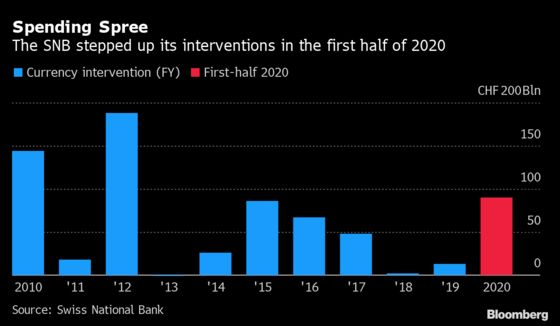 SNB's Frenzied Currency Battle May Give Way to Easier 2021