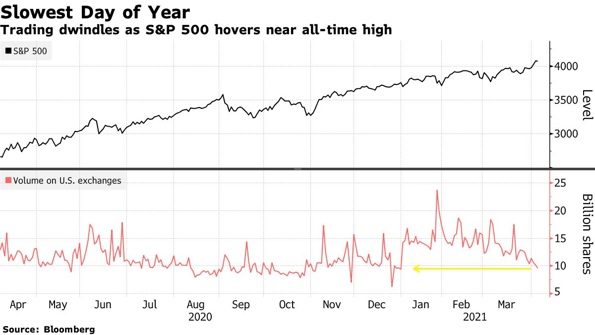 Trading dwindles as S&P 500 hovers near all-time high
