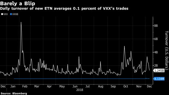 Your Favorite Way to Play Volatility Will Be Gone Next Month