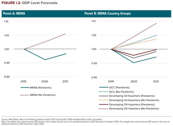 World Bank Sees MENA Debt Rising At Fastest Pace in 21st Century