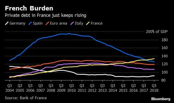 France Looks to Fend Off Lending Crunch With Higher Bank Buffer