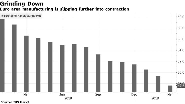 Euro area manufacturing is slipping further into contraction