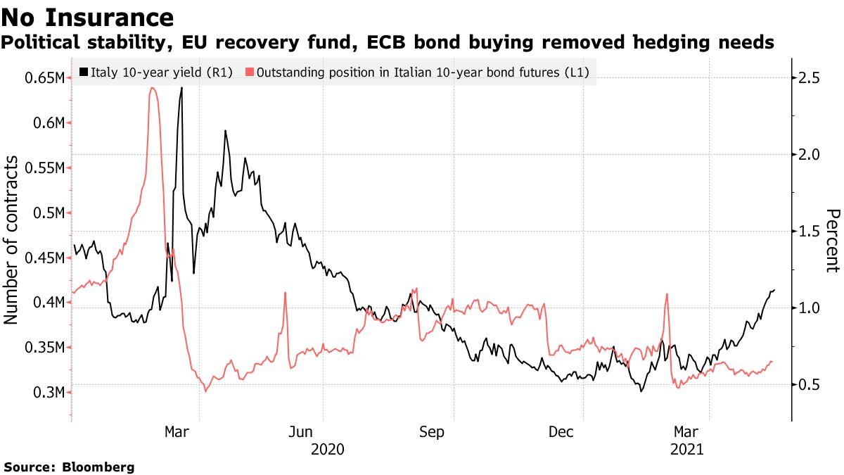 La stabilità politica, il fondo di recupero dell'UE e gli acquisti di obbligazioni della BCE hanno eliminato le esigenze di copertura