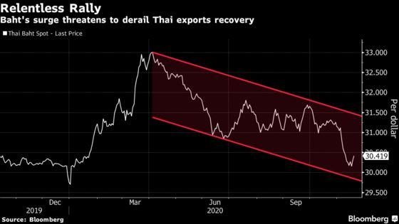 Thailand Movesto Cool Baht Rally That Threatens Pandemic Recovery