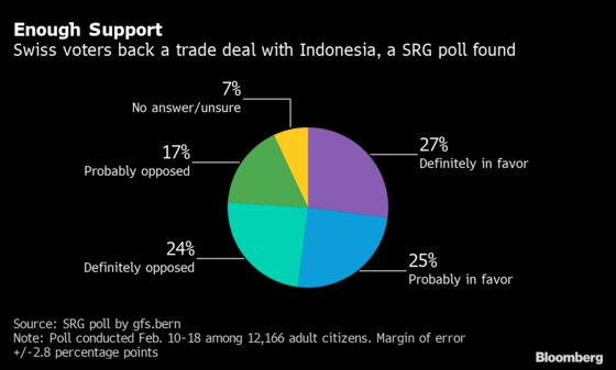 Swiss May Back Indonesia Trade Deal Despite Palm Oil Concerns