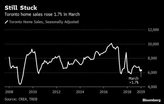 Toronto Housing Market Steadies as Seller Bide Their Time