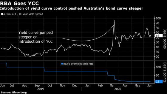 A 'Buy Everything' Rally Beckons in World of Yield Curve Control