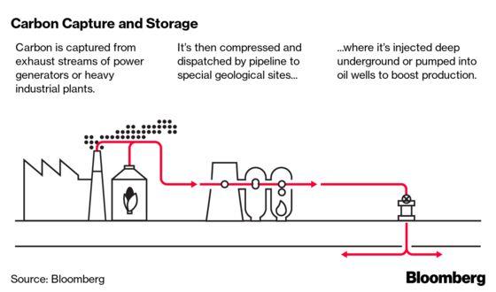 Chevron's Carbon Capture Struggle Shows Big Oil's Climate Hurdle