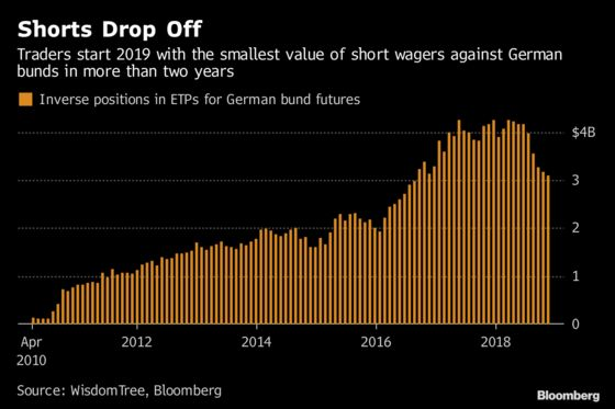 As Recession Fears Swell, Traders Lack Guts to Short Germany