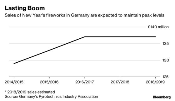 Germany Struggles to Rein In Its New Year's Eve Firework Frenzy