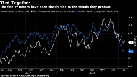 Commodity Contagion Spreads as Raw Material Crash Threatens Calm