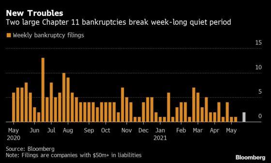 U.S. Bankruptcy Tracker: Real Estate Breaks Chapter 11 Lull