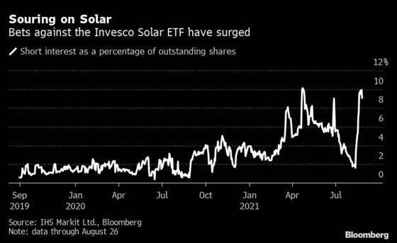 Traders Sour on Clean Energy as Bets Against Invesco ETF Surge