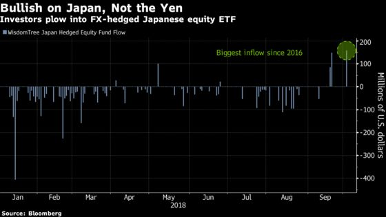 Yen-Proof ETF Lures U.S. Buyers as Japan Stocks Hit 27-Year High