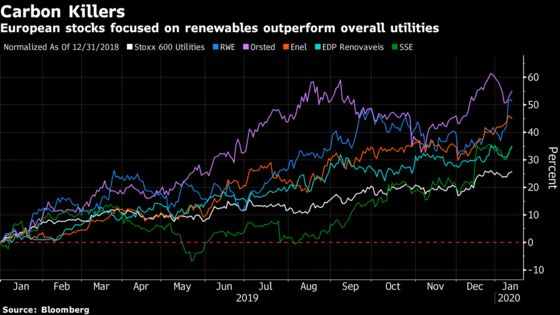 Europe Could Lead Way in $10 Trillion Fossil Fuel Capex Ban, UBS Says