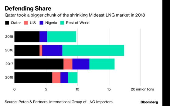 The Middle East's Once-Hot LNG Market Faces a Decade-Long Slump