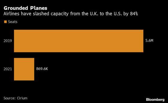 Airlines Seek Trans-Atlantic Restart on Eve of Biden Trip