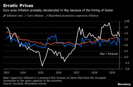 Underlying Euro-Area Inflation Pressures Are Building