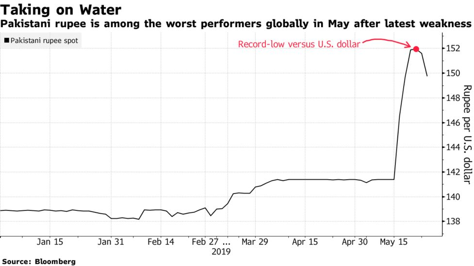 Pakistan's Rupee Is Close to Becoming the Month's Top Loser - Bloomberg