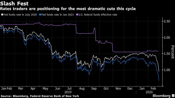 Market's Virus Panic Makes Last Year's Preemptive Fed Easing Look Futile
