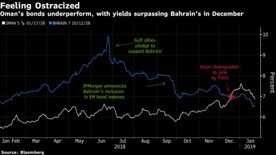 Cash-Strapped Oman May Be Next Blowout After Bahrain Crisis