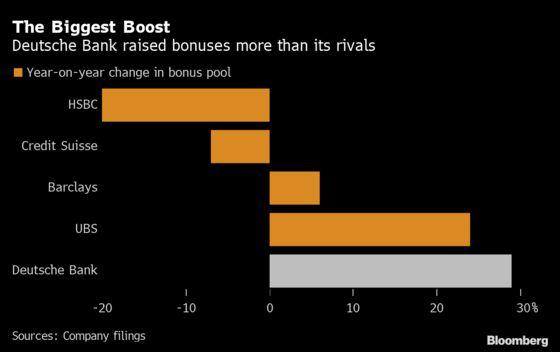 Deutsche Bank Investment Bank Bonuses Up 46% After Boom Year