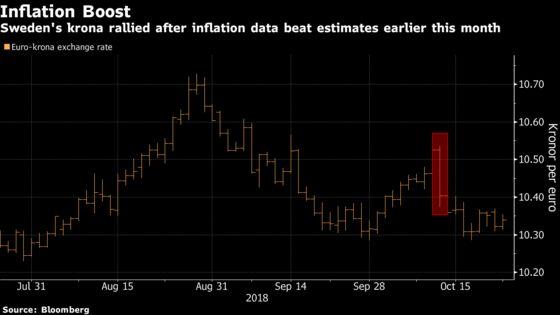 Sweden's Krona May Be Underestimating Risk of a Hawkish Riksbank