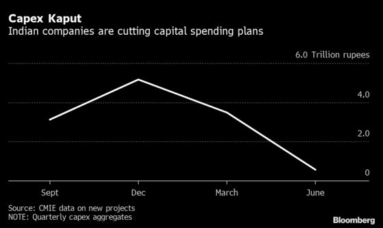 Plunge in Capital Spending Set to Prolong India's Slump
