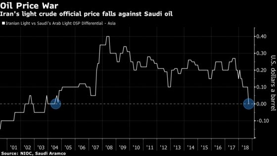 U.S. Sanctions on Iran Up the Ante in Mideast Oil Price War