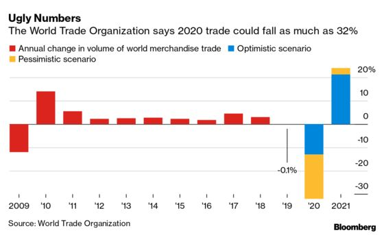 WTO's Guide to a Quick Rebound Blotted With Export Bans