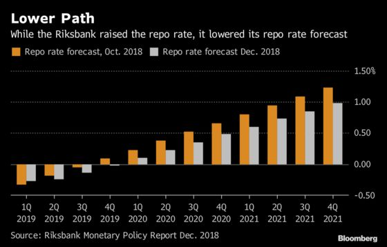 Swedish Riksbank Surprises With First Rate Hike in Seven Years