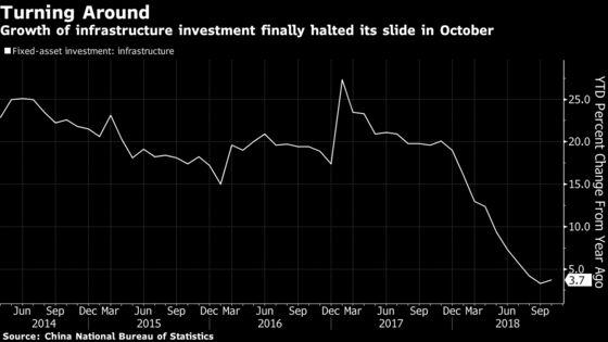 China's Economy Hints at Improvement Ahead Amid Consumer Gloom