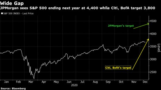 Strategists in a Major Struggle to Reach a 2021 Stock Consensus