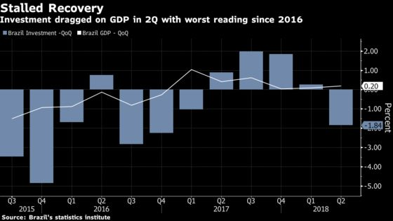 Brazil Recovery Stalls, Prompts Goldman Sachs to Cut Outlook