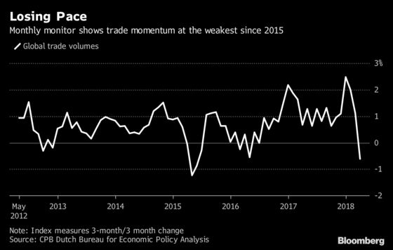 Global Trade Stumbled Even Before Trump Upped the Ante