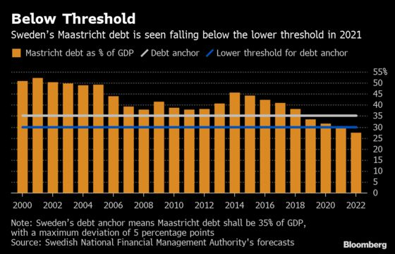 Fiscal 'Insanity' Could Force Sweden Into Explanation Mode