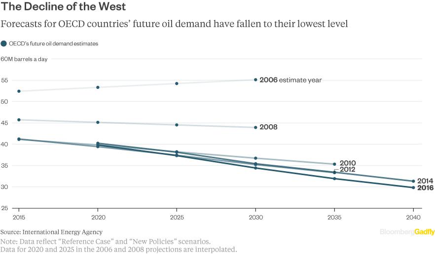 Peak-oil-OECD-world-estimate