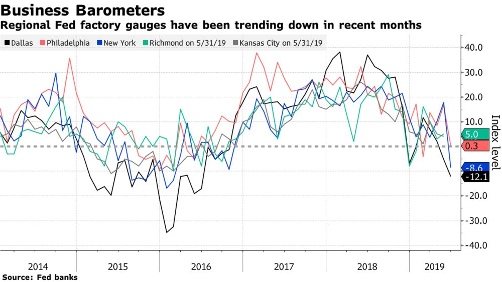 A Third Fed Factory Gauge Unexpectedly Weakens as Outlook Dims