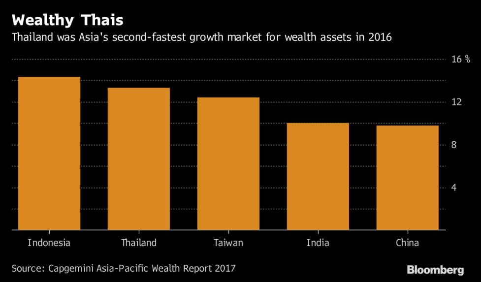 Banks Hire Thai Wealth Managers as Country Mints Millionaires