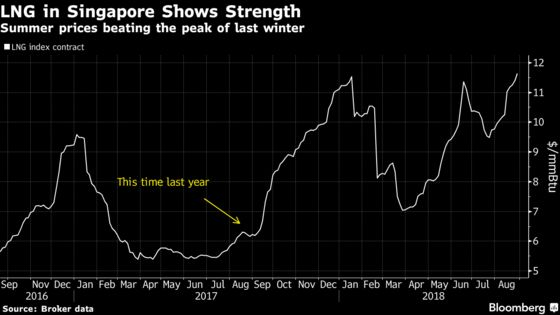 Coal Nears $100 in Europe as China's Power Demand Draws in Fuel