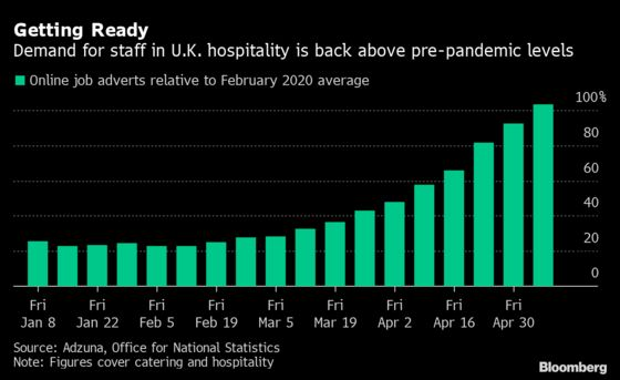U.K. Restaurants Hit With Chef Shortage as Indoor Dining Resumes