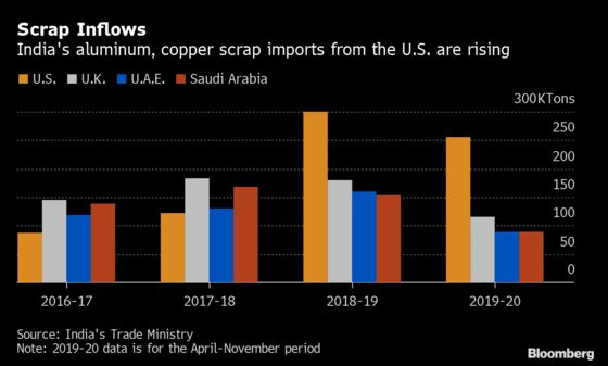 Surging Scrap Metal Imports Has India Producers Seeking Tax Hike